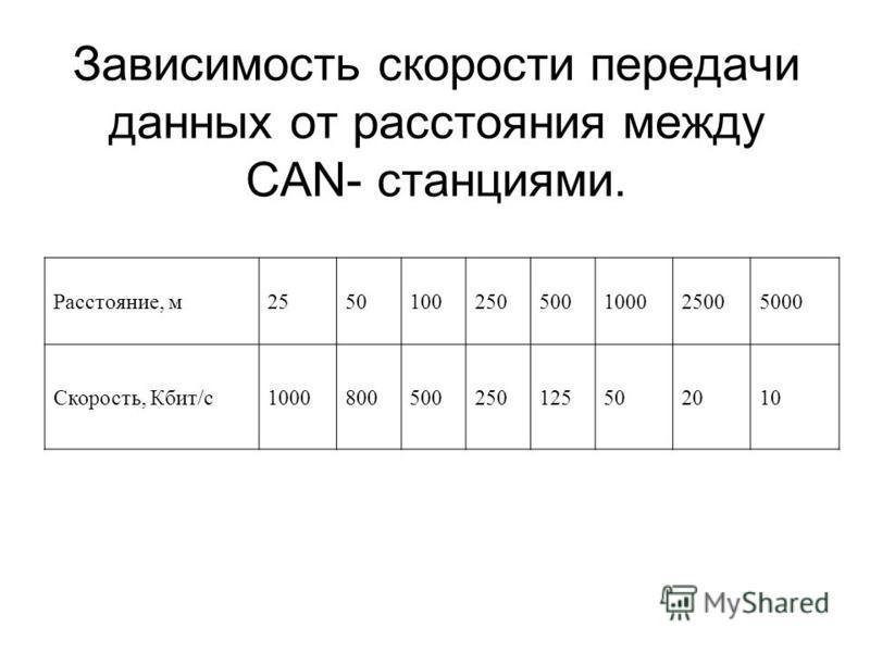 Расстояние, м 2550100250500100025005000 Скорость, Кбит/с 1000800500250125502010 Зависимость скорости передачи данных от расстояния между CAN- станциями.