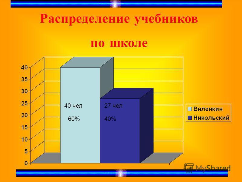 Распределение учебников по школе 40 чел 60% 27 чел 40%