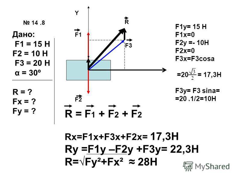 14.8 Дано: F1 = 15 H F2 = 10 H F3 = 20 H α = 30º R = ? Fx = ? Fy = ? Y F1 F3 F2 F1y= 15 H F1x=0 F2y =- 10H F2x=0 F3x=F3cosa =20 = 17,3H F3y= F3 sina= =20.1/2=10H R = F 1 + F 2 + F 2 Rx=F1x+F3x+F2x= 17,3H Ry =F1y –F2y +F3y= 22,3H R=Fy²+Fx² 28H R