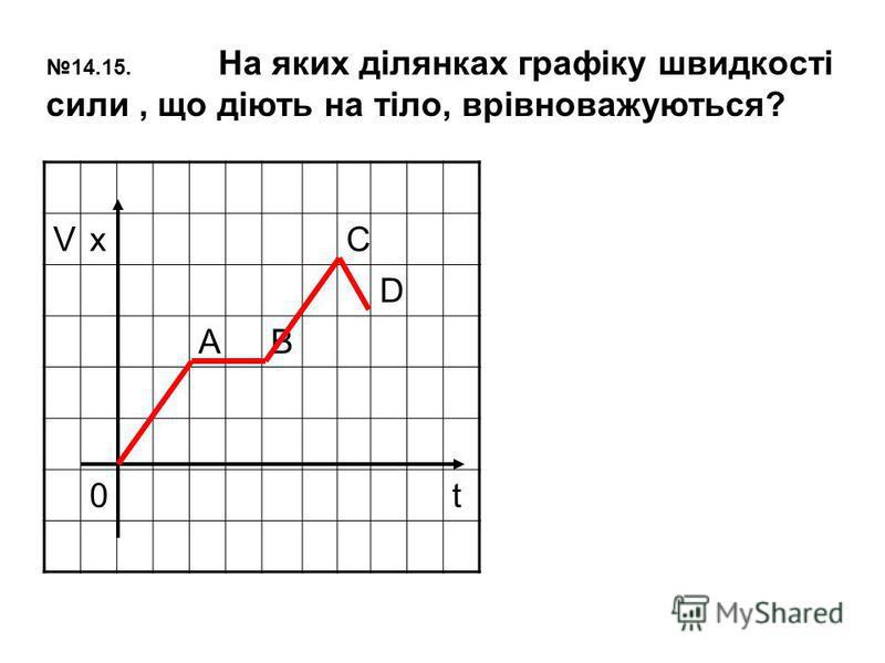 VxC D AB 0t 14.15. На яких ділянках графіку швидкості сили, що діють на тіло, врівноважуються?