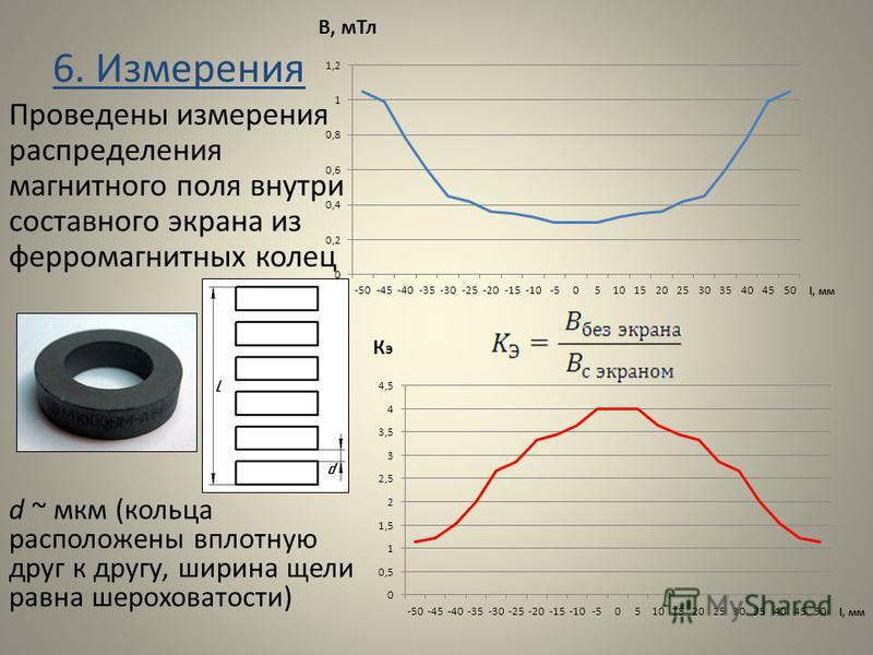 6. Измерения d ~ мкм (кольца расположены вплотную друг к другу, ширина щели равна шероховатости) Проведены измерения распределения магнитного поля внутри составного экрана из ферромагнитных колец