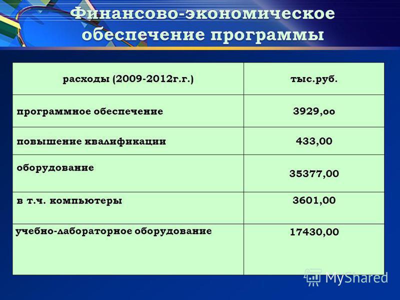 расходы (2009-2012 г.г.)тыс.руб. программное обеспечение 3929,о повышение квалификации 433,00 оборудование 35377,00 в т.ч. компьютеры 3601,00 учебно-лабораторное оборудование 17430,00