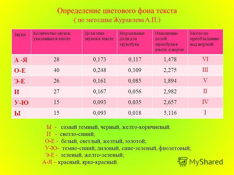 Определение цветового фона текста ( по методике Журавлева А. П.) Звуки Количество звуков, указанных в тексте. Доли этих звуков в тексте Нормальные доли для звукобукв Отношение долей звукобукв в тексте к норме Место по преобладанию над нормой А - Я 28