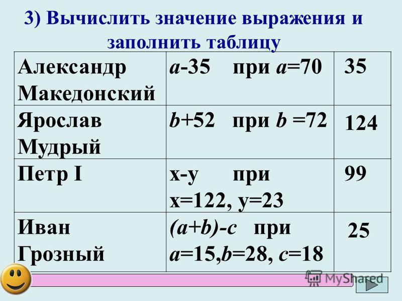 Александр Македонский а-35 при а=70 Ярослав Мудрый b+52 при b =72 Петр Iх-у при х=122, у=23 Иван Грозный (а+b)-с при а=15,b=28, с=18 3) Вычислить значение выражения и заполнить таблицу 35 25 99 124
