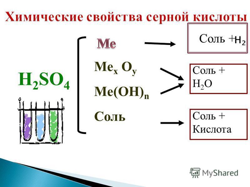 H 2 SO 4 Me x O y Me(OH) n Соль Соль + H 2 O Соль + Кислота Соль + H2 H2