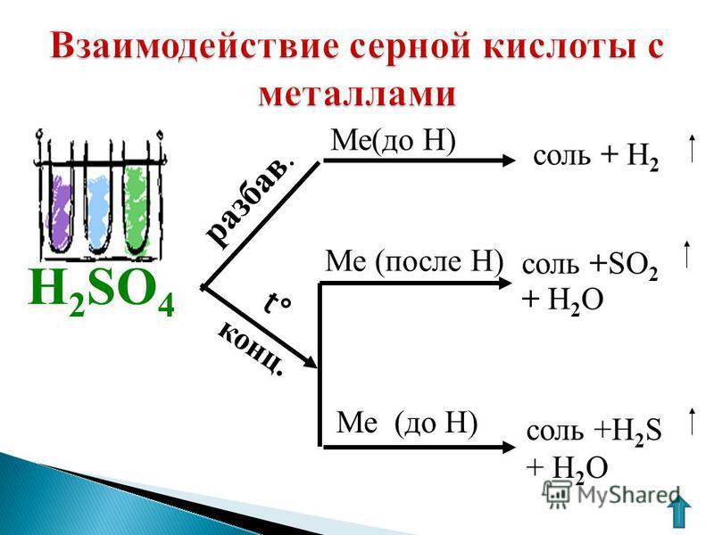 Ме(до Н) Ме (до H) Ме (после Н) H 2 SO 4 соль +H 2 S + H 2 O соль +SO 2 + H 2 O соль + Н 2 разбавь. конц. t°t°