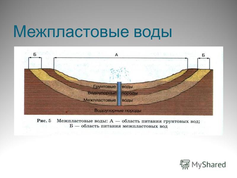 Межпластовые воды