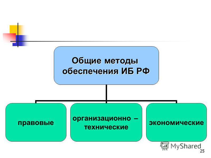 25 Общие методы обеспечения ИБ РФ правовые организационно – технические экономические