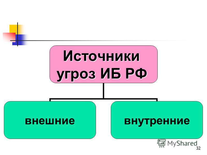 32Источники угроз ИБ РФ внешние внутренние