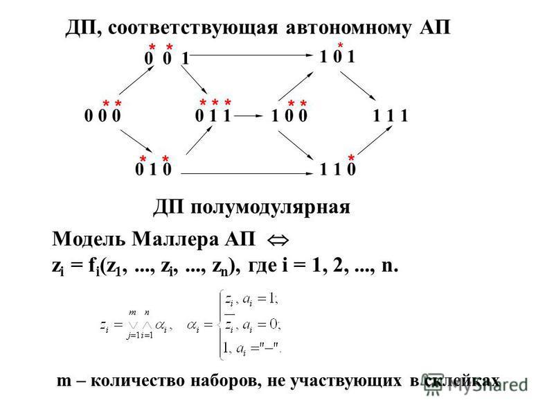 0 0 0 0 0 1 0 1 0 0 1 11 0 0 1 0 1 1 1 0 1 1 1 ДП, соответствующая автономному АП ДП полумодулярная Модель Маллера АП z i = f i (z 1,..., z i,..., z n ), где i = 1, 2,..., n. m – количество наборов, не участвующих в склейках * * * * * * * *
