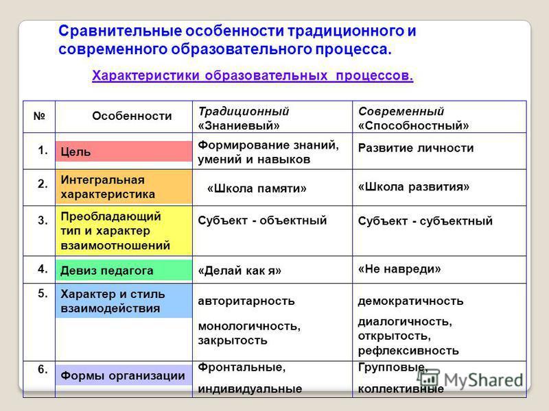Сравнительные особенности традиционного и современного образовательного процесса. 1. Цель Формирование знаний, умений и навыков Развитие личности 2. Интегральная характеристика «Школа памяти» «Школа развития» 3. Преобладающий тип и характер взаимоотн