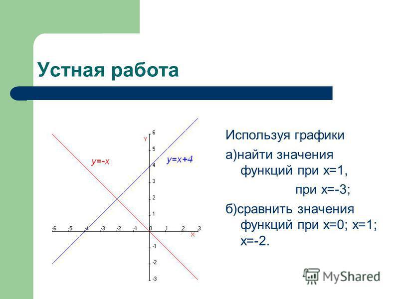 Устная работа Используя графики а)найти значения функций при х=1, при х=-3; б)сравнить значения функций при х=0; х=1; х=-2.