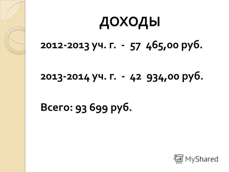 ДОХОДЫ 2012-2013 уч. г. -57 465,00 руб. 2013-2014 уч. г. -42 934,00 руб. Всего : 93 699 руб.