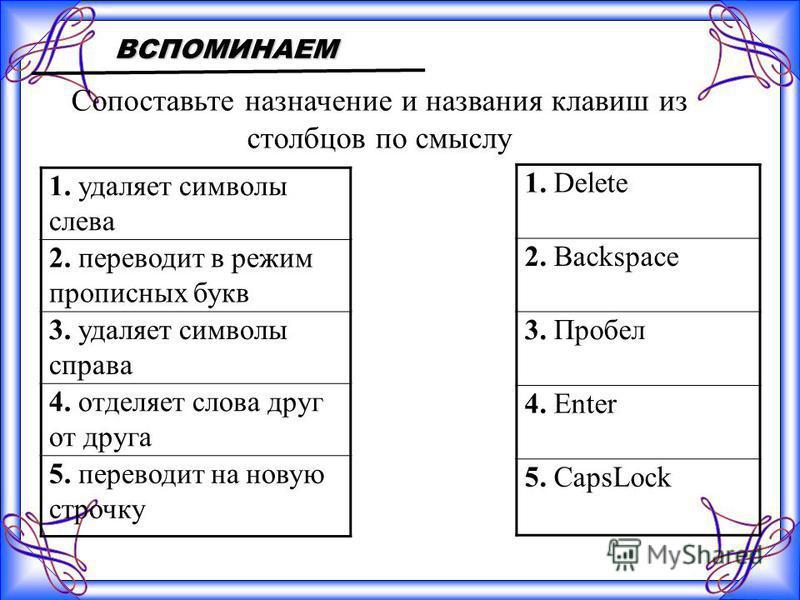 ВСПОМИНАЕМ Сопоставьте назначение и названия клавиш из столбцов по смыслу 1. удаляет символы слева 2. переводит в режим прописных букв 3. удаляет символы справа 4. отделяет слова друг от друга 5. переводит на новую строчку 1. Delete 2. Backspace 3. П