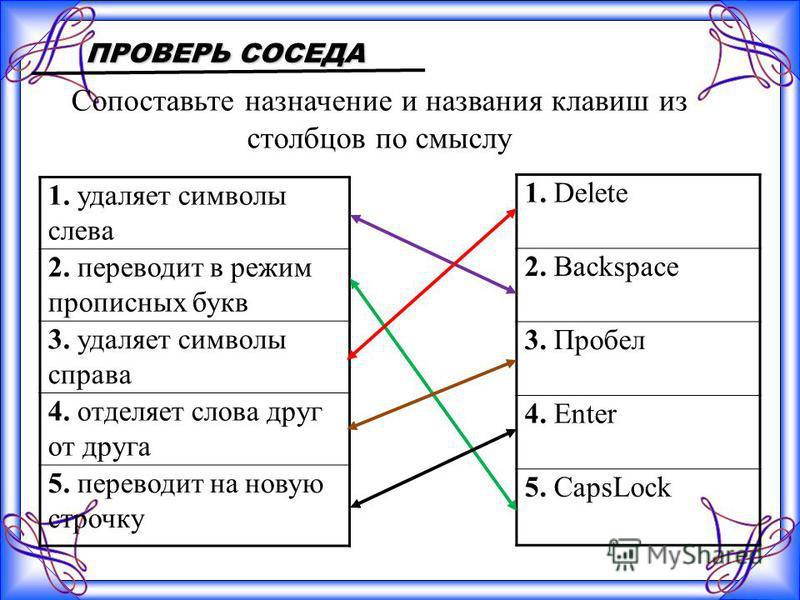 ПРОВЕРЬ СОСЕДА 1. удаляет символы слева 2. переводит в режим прописных букв 3. удаляет символы справа 4. отделяет слова друг от друга 5. переводит на новую строчку 1. Delete 2. Backspace 3. Пробел 4. Enter 5. CapsLock Сопоставьте назначение и названи