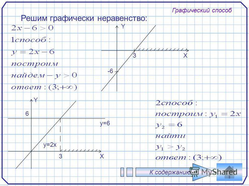 77 Графический способ Решим графически неравенство: К содержанию Y X -6 3 Y X y=6 y=2x 3 6