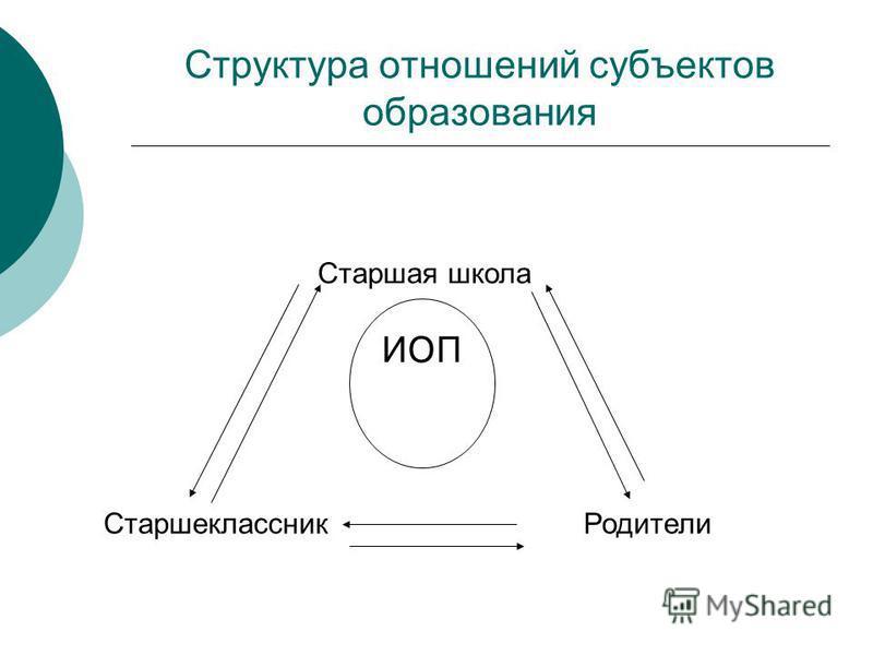 Структура отношений субъектов образования ИОП Старшая школа Старшеклассник Родители