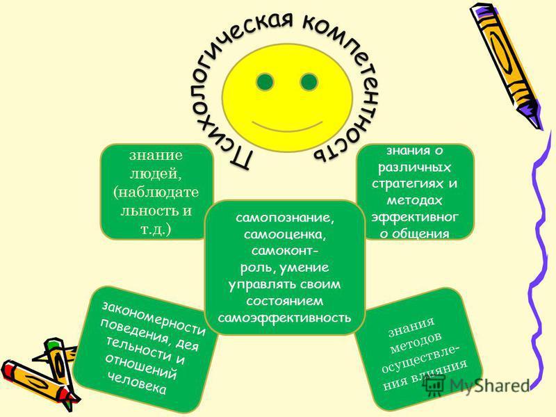 знание людей, (наблюдательность и т.д.) закономерности поведения, дея тельности и отношений человека знания методов осуществления влияния знания о различных стратегиях и методах эффективного общения самопознание, самооценка, самоконтроль, умение упра
