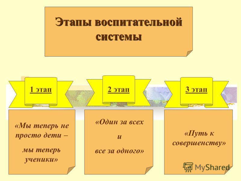 Этапы воспитательной системы «Мы теперь не просто дети – мы теперь ученики» «Один за всех и все за одного» «Путь к совершенству» 1 этап 2 этап 3 этап