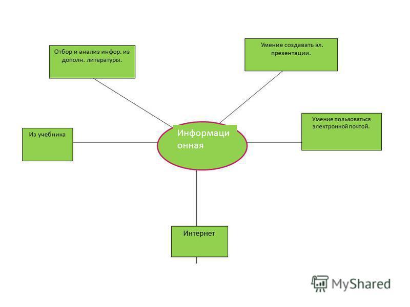 Умение пользоваться электронной почтой. Отбор и анализ инфор. из дополн. литературы. Умение создавать эл. презентации. Из учебника Интернет Информаци онная