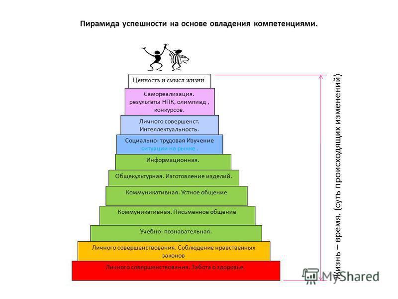 Пирамида успешности на основе овладения компетенциями. Личного совершенствования. Забота о здоровье. Личного совершенствования. Соблюдение нравственных законов Учебно- познавательная. Коммуникативная. Письменное общение Коммуникативная. Устное общени