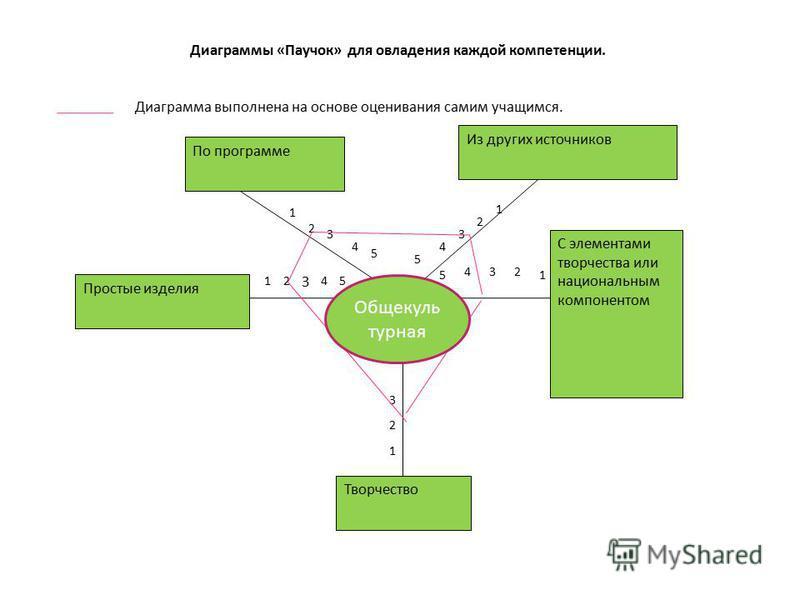 Диаграммы «Паучок» для овладения каждой компетенции. Диаграмма выполнена на основе оценивания самим учащимся. По программе Из других источников С элементами творчества или национальным компонентом Простые изделия Творчество 1 2 3 4 12 3 45 5 1 2 3 4