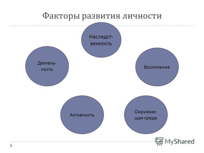 Факторы развития личности Наследст - венность Активность Воспитание Деятель - ность Окружаю - щая среда
