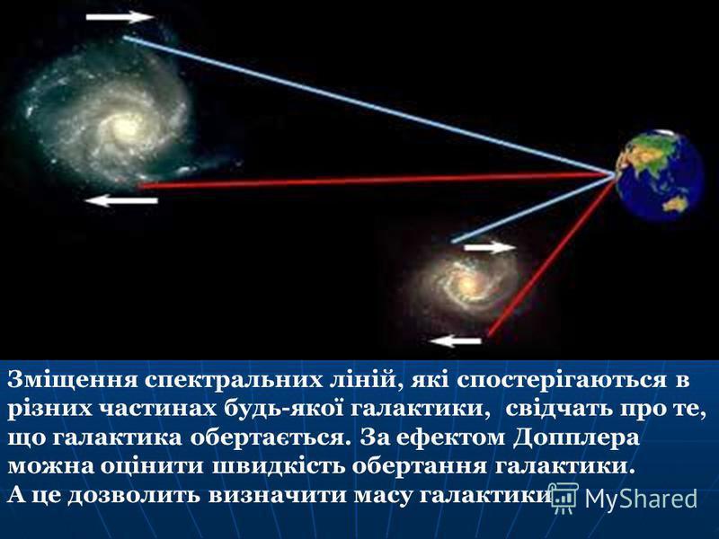Зміщення спектральних ліній, які спостерігаються в різних частинах будь-якої галактики, свідчать про те, що галактика обертається. За ефектом Допплера можна оцінити швидкість обертання галактики. А це дозволить визначити масу галактики