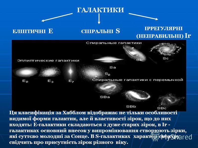 Ця класифікація за Хабблом відображає не тільки особливості видимої форми галактик, але й властивості зірок, що до них входять: Е-галактики складаються з дуже старих зірок, в Ir - галактиках основний внесок у випромінювання створюють зірки, які суттє