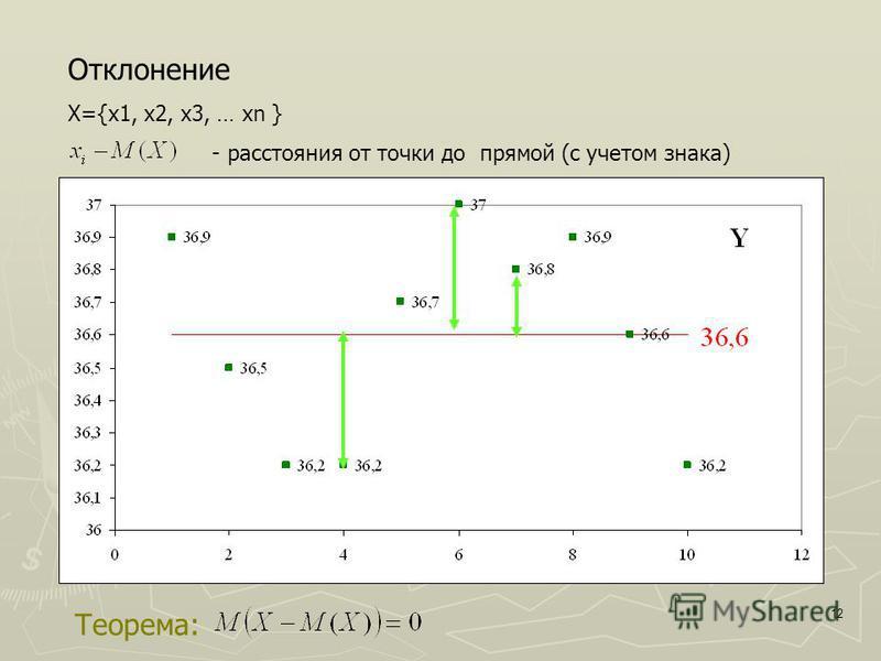 12 Отклонение Х={x1, x2, x3, … xn } - расстояния от точки до прямой (с учетом знака) Теорема: