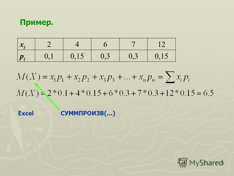 3 Пример. xixi 246712 pipi 0,10,150,3 0,15 Excel СУММПРОИЗВ(…)