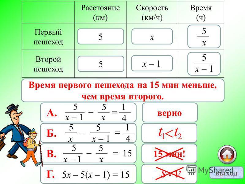 15 мин = ч 4 1 Расстояние (км) Скорость (км/ч) Время (ч) Первый пешеход Второй пешеход х х – 1 5 5 х 5 5 А. х – 1 5 – х 5 4 1 верно Б. х 5 – х – 1 5 4 1 неверно В. х – 1 5 – х 5 15 неверно Г. 5 х – 5(х – 1) = 15 неверно Время первого пешехода на 15 м