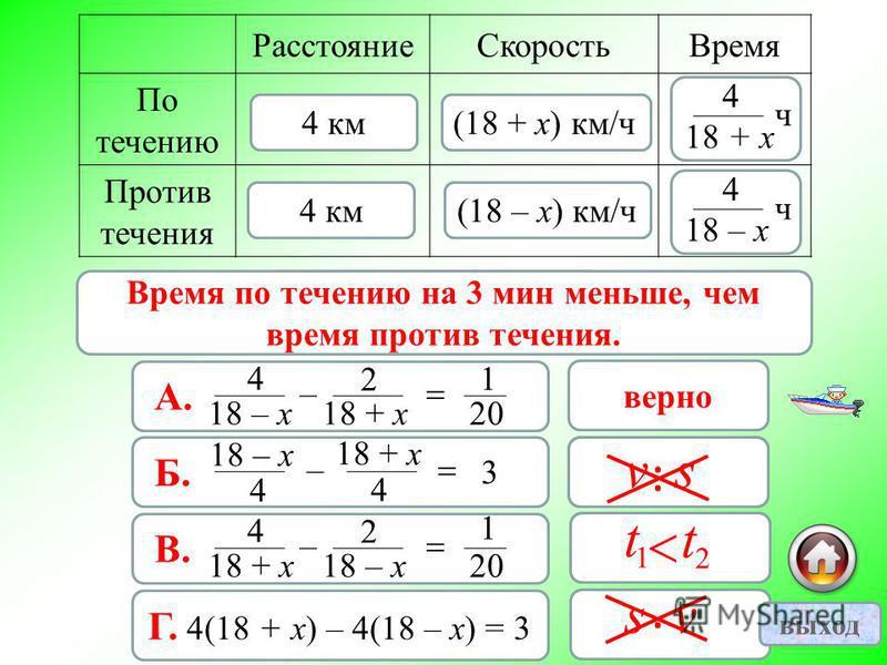 Расстояние Скорость Время По течению Против течения 4 км (18 + х) км/ч (18 – х) км/ч А. 18 – х 4 – 18 + х 2 20 1 верно Б. 4 18 – х – 4 18 + х 3 неверно В. 18 + х 4 – 18 – х 2 20 1 неверно Г. 4(18 + х) – 4(18 – х) = 3 неверно 3 мин = ч = ч 60 3 1 20 В