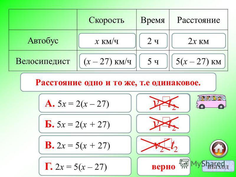 Скорость ВремяРасстояние Автобус Велосипедист 2 ч (х – 27) км/ч х км/ч 5 ч 2 х км 5(х – 27) км Расстояние одно и то же, т.е одинаковое. А. 5 х = 2(х – 27) неверно Б. 5 х = 2(х + 27) неверно В. 2 х = 5(х + 27) неверно Г. 2 х = 5(х – 27) верно 21 tv 21
