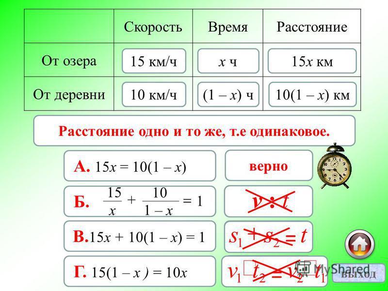 15 х км 10(1 – х) км= Расстояние одно и то же, т.е одинаковое. Скорость ВремяРасстояние От озера От деревни 15 км/ч 10 км/ч х ч (1 – х) ч 15 х км 10(1 – х) км верно А. 15 х = 10(1 – х) неверно Б. 1 х 15 + 1 – х 10 неверно В. 15 х + 10(1 – х) = 1 неве