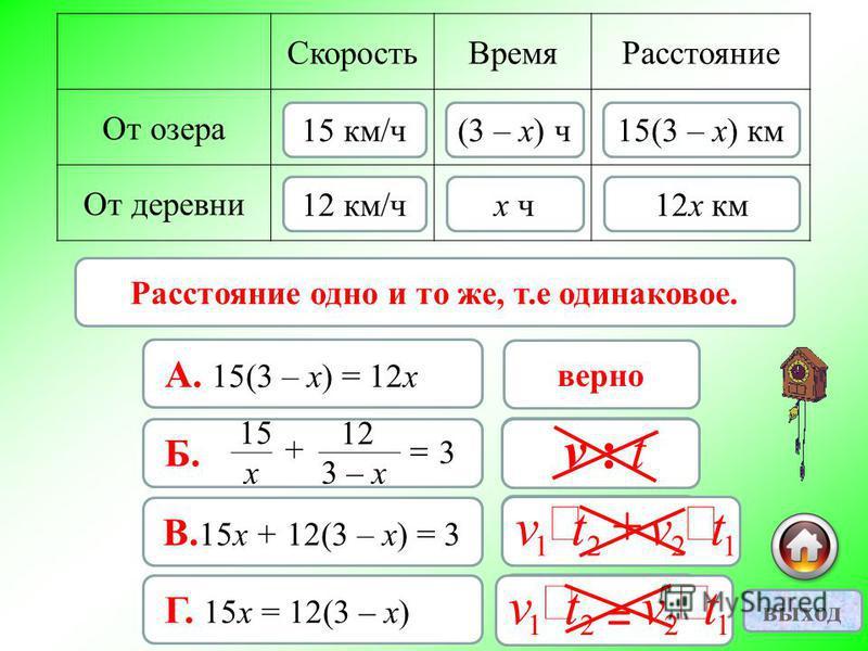 15(3 – х) км 12 х км= Скорость ВремяРасстояние От озера От деревни 15 км/ч 12 км/чх ч (3 – х) ч 15(3 – х) км 12 х км верно А. 15(3 – х) = 12 х неверно Б. 3 х 15 + 3 – х 12 неверно В. 15 х + 12(3 – х) = 3 неверно Г. 15 х = 12(3 – х) Расстояние одно и