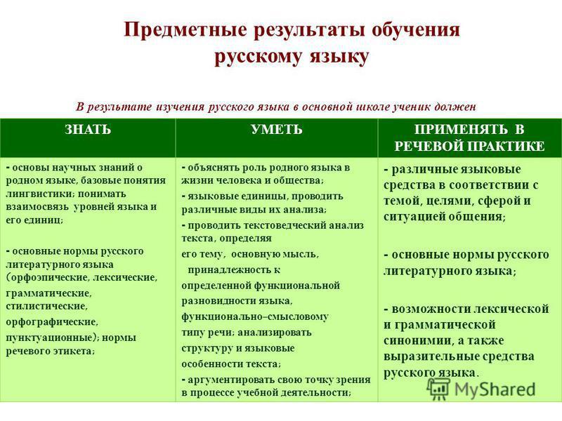 Предметные ррезультаты обучения русскому языку ЗНАТЬУМЕТЬПРИМЕНЯТЬ В РЕЧЕВОЙ ПРАКТИКЕ - основы научных знаний о родном языке, базовые понятия лингвистики; понимать взаимосвязь уровней языка и его единиц; - основные нормы русского литературного языка