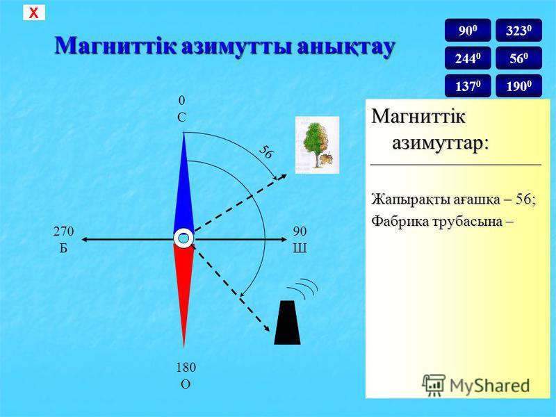 Магниттік азимутты анықтау Магниттік азимуттар: Жапырақты ағашқа – 0С0С 270 Б 180 О 90 Ш Х 90 0 244 0 137 0 323 0 56 0 190 0
