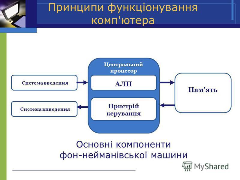 Принципи функціонування комп'ютера Основні компоненти фон-нейманівської машини Система введення Система виведення Пам'ять АЛП Пристрій керування Центральний процесор