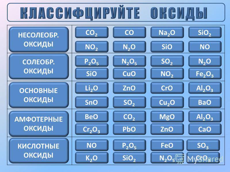МЕТАЛЛЫ СО +1, +2 КРОМЕ BeO, ZnO, SnO, PbO СО +3, +4 А ТАКЖЕ BeO, ZnO, SnO, PbO СО +5 И ВЫШЕ ОБРАЗУЮТ ОСНОВНЫЕ ОКСИДЫ ОБРАЗУЮТ АМФОТЕРНЫЕ ОКСИДЫ ОБРАЗУЮТ КИСЛОТНЫЕ ОКСИДЫ С ПОВЫШЕНИЕМ СО АТОМОВ ХЭ, ОБРАЗУЮЩЕГО ОКСИДЫ, УСИЛИВАЮТСЯКИСЛОТНЫЕ УСИЛИВАЮТСЯ