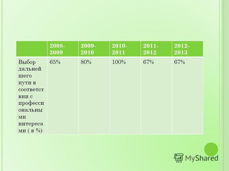 2008- 2009 2009- 2010 2010- 2011 2011- 2012 2012- 2013 Выбор дальнейшего пути в соответствии с профессиональными интереса ми ( в %) 65%80%100%67%