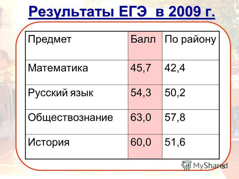 5 Результаты ЕГЭ в 2009 г. Предмет БаллПо району Математика 45,742,4 Русский язык 54,350,2 Обществознание 63,057,8 История 60,051,6