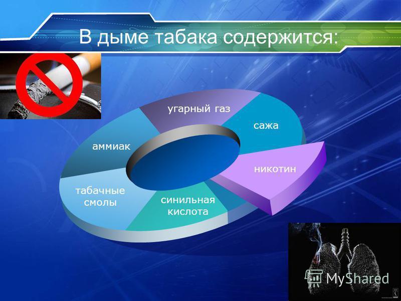 В дыме табака содержится: аммиак угарный газ сажа никотин синильная кислота табачные смолы
