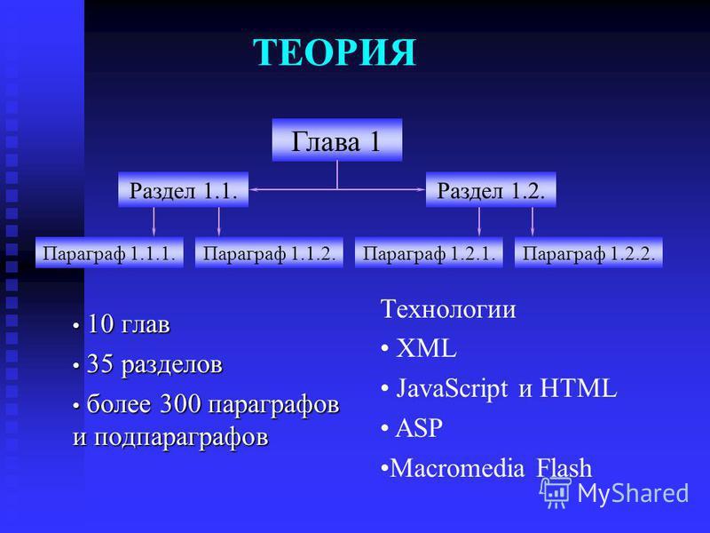 ТЕОРИЯ 10 глав 10 глав 35 разделов 35 разделов более 300 параграфов и подпараграфов более 300 параграфов и подпараграфов Параграф 1.1.1. Раздел 1.1. Раздел 1.2. Глава 1 Параграф 1.1.2. Параграф 1.2.1. Параграф 1.2.2. Технологии XML JavaScript и HTML