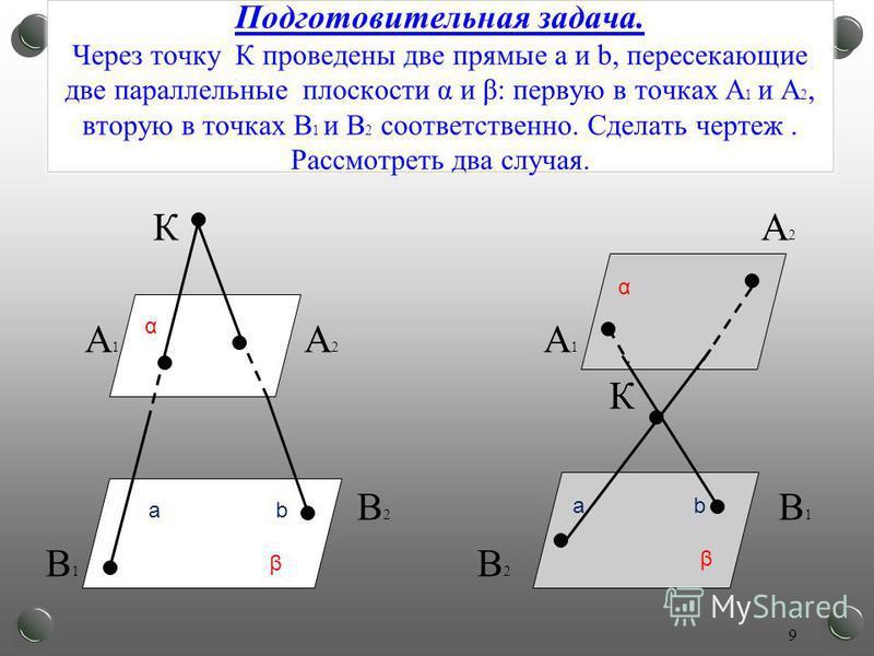 Подготовительная задача. Через точку К проведены две прямые а и b, пересекающие две параллельные плоскости α и β: первую в точках А 1 и А 2, вторую в точках В 1 и В 2 соответственно. Сделать чертеж. Рассмотреть два случая. К А 2 А 1 А 2 А 1 К В 2 В 1