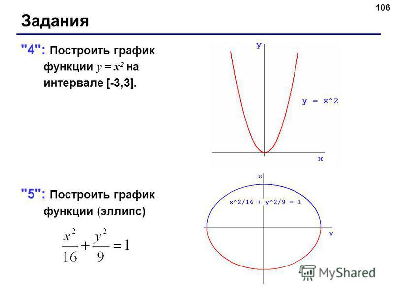 106 Задания 4: Построить график функции y = x 2 на интервале [-3,3]. 5: Построить график функции (эллипс)