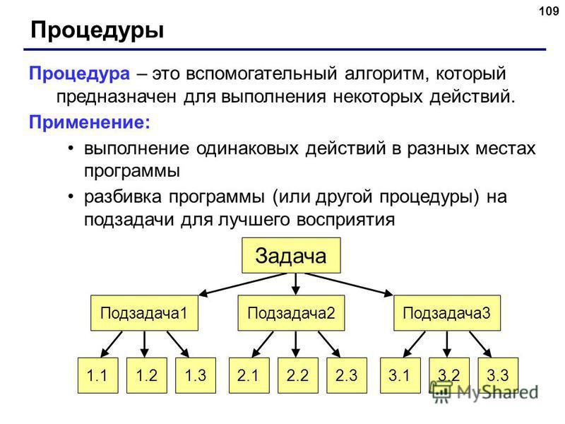 109 Процедуры Процедура – это вспомогательный алгоритм, который предназначен для выполнения некоторых действий. Применение: выполнение одинаковых действий в разных местах программы разбивка программы (или другой процедуры) на подзадачи для лучшего во