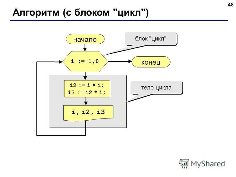 48 Алгоритм (с блоком цикл) начало i, i2, i3 конец i2 := i * i; i3 := i2 * i; i := 1,8 блок цикл тело цикла