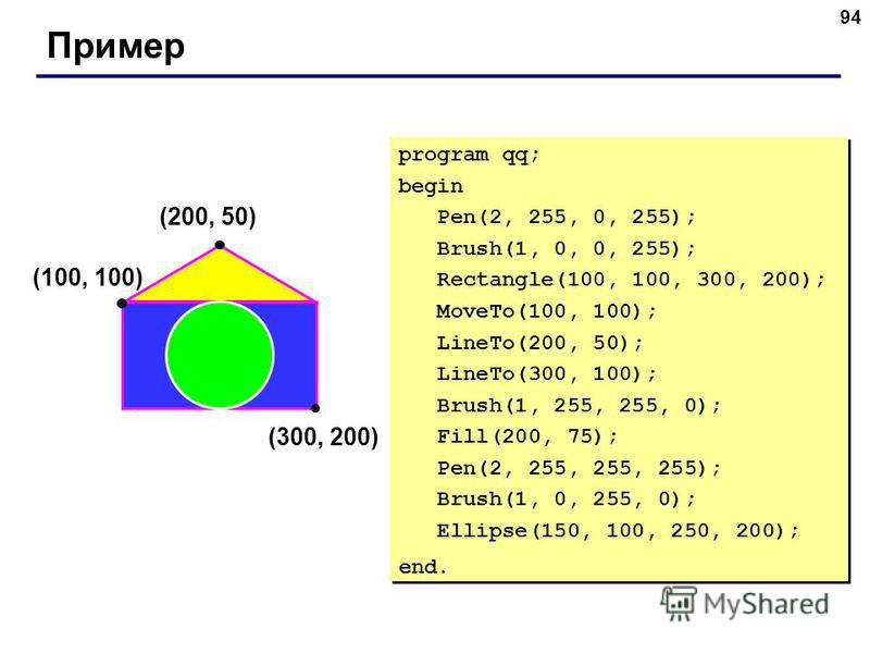 94 Пример (200, 50) (100, 100) (300, 200) program qq; begin Pen(2, 255, 0, 255); Brush(1, 0, 0, 255); Rectangle(100, 100, 300, 200); MoveTo(100, 100); LineTo(200, 50); LineTo(300, 100); Brush(1, 255, 255, 0); Fill(200, 75); Pen(2, 255, 255, 255); Bru