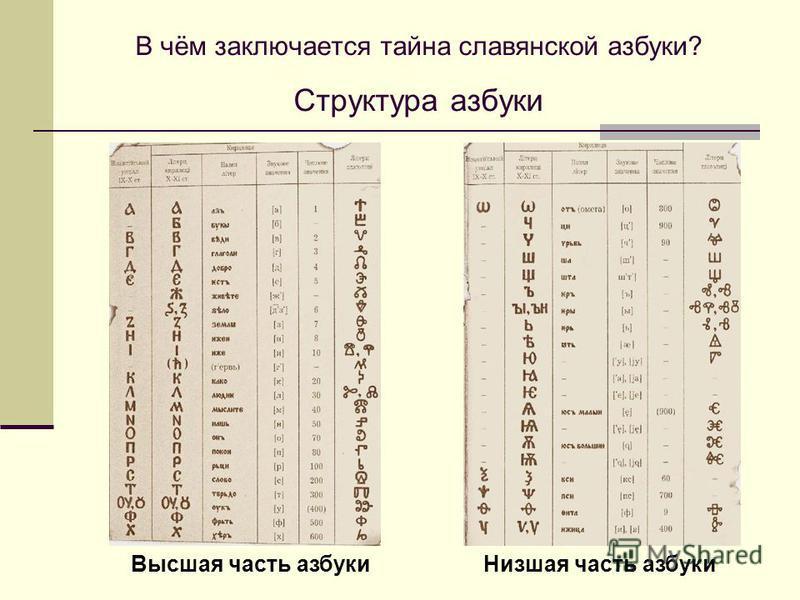 В чём заключается тайна славянской азбуки? Структура азбуки Высшая часть азбуки Низшая часть азбуки